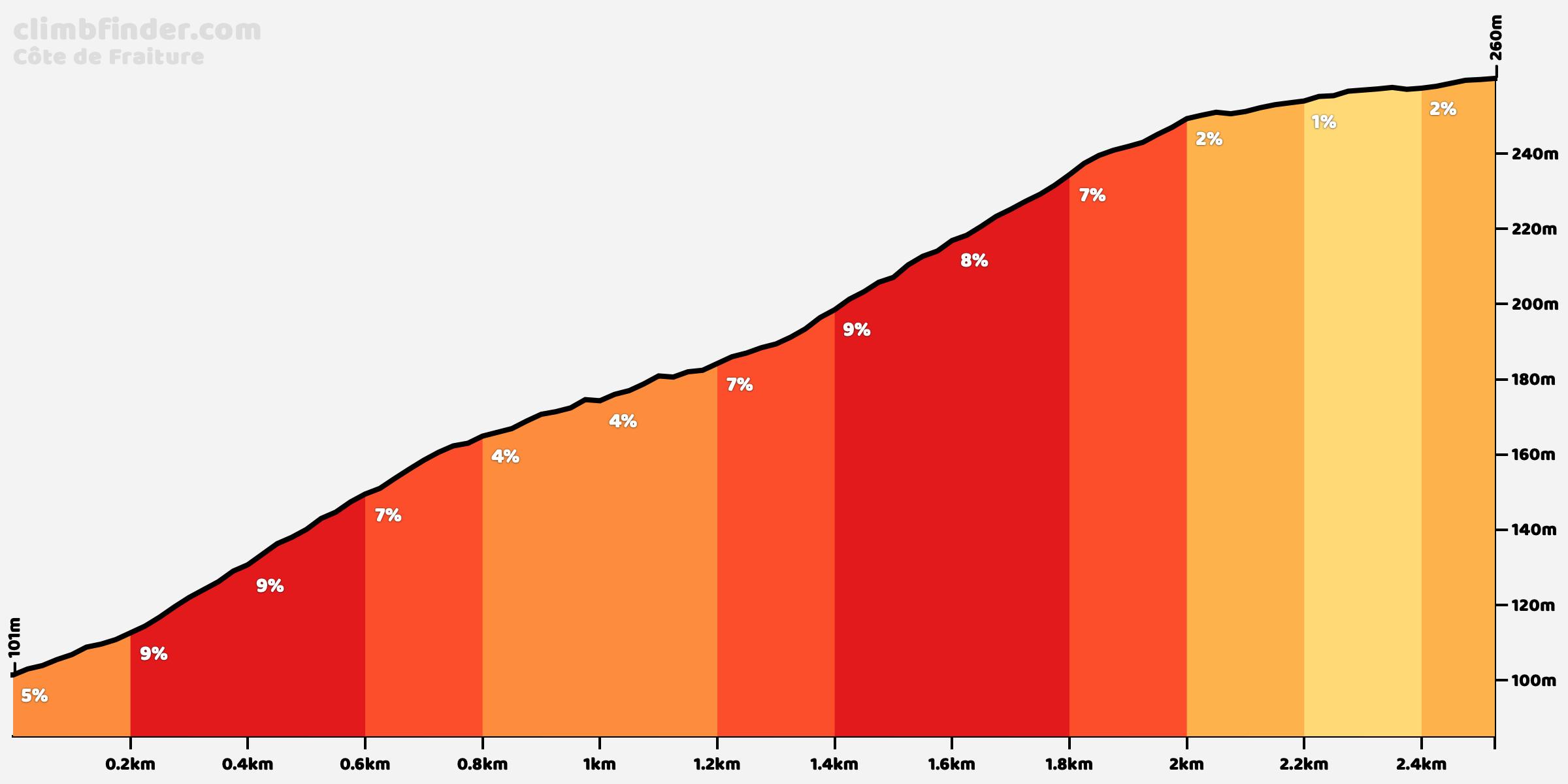 Cote De Fraiture Profile Of The Ascent